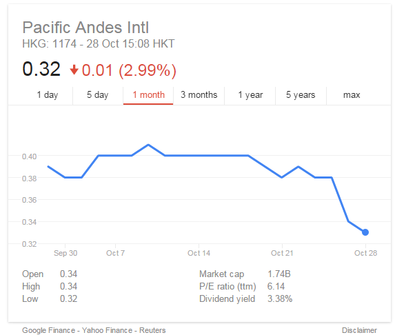 Pacific Andes in talks to raise more debt as share price drops on