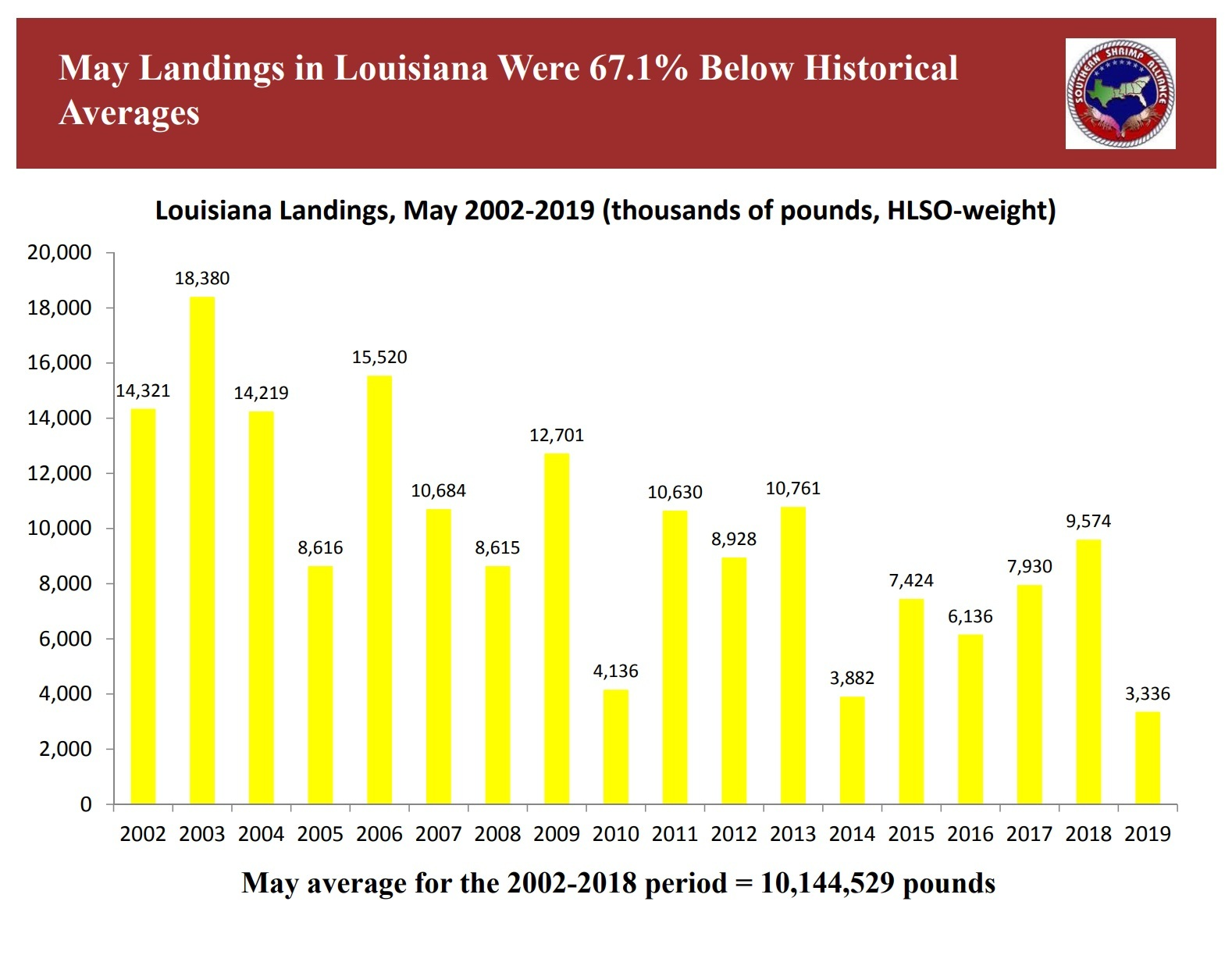 US Gulf of Mexico shrimp landings way off mark